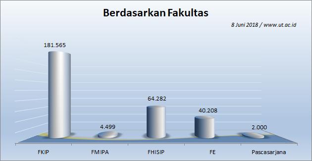 Jumlah Mahasiswa UT 8 Juni 2018 berdasarkan Fakultas dan Program