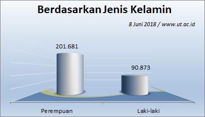 Jumlah Mahasiswa UT 8 Juni 2018 berdasarkan Jenis Kelamin