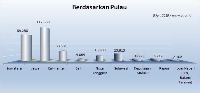 Jumlah Mahasiswa UT 8 Juni 2018 berdasarkan Kepulauan