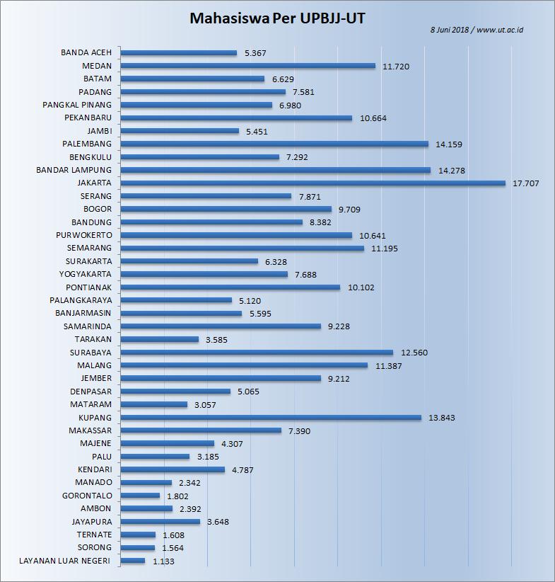 Jumlah Mahasiswa UT 8 Juni 2018 berdasarkan UPBJJ-UT