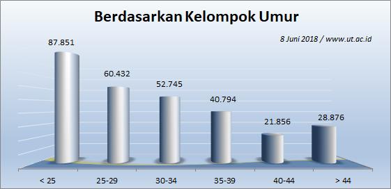Jumlah Mahasiswa UT 8 Juni 2018 berdasarkan Umur